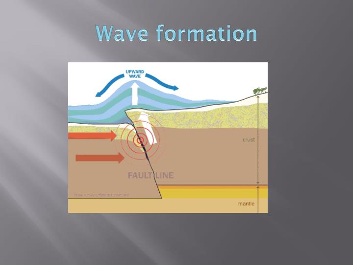 Wave formation