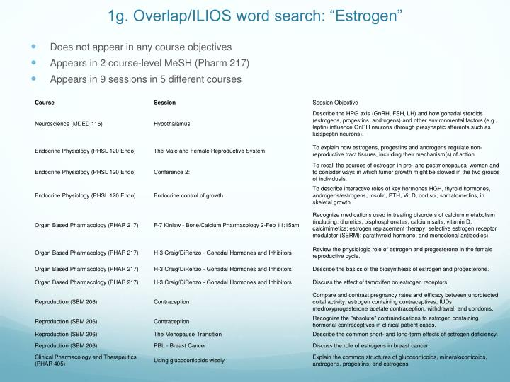 "1g. Overlap/ILIOS word search: ""Estrogen"""