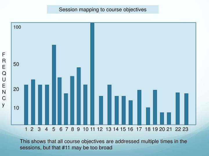 Session mapping to course objectives
