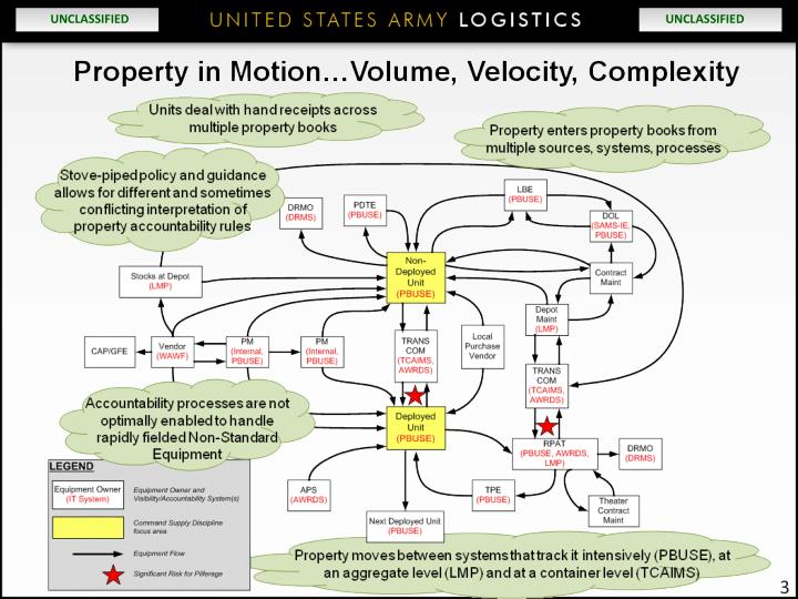 property accountability Purpose: to provide a refresher on property accountability and an awareness of army physical security.