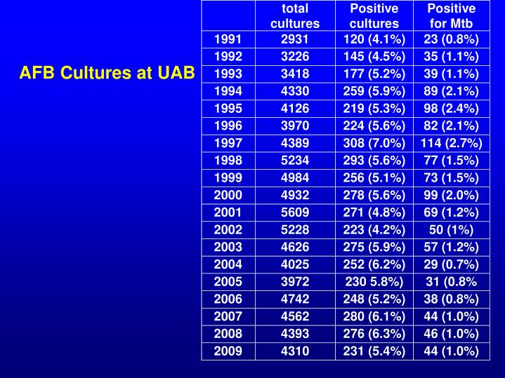 AFB Cultures at UAB
