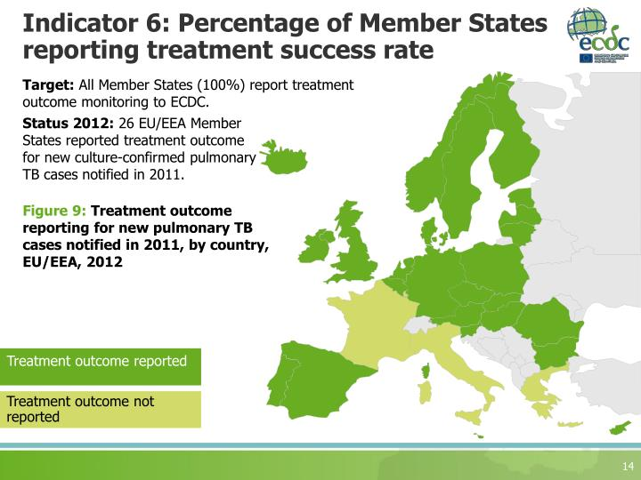 Indicator 6: Percentage of Member States reporting treatment success rate