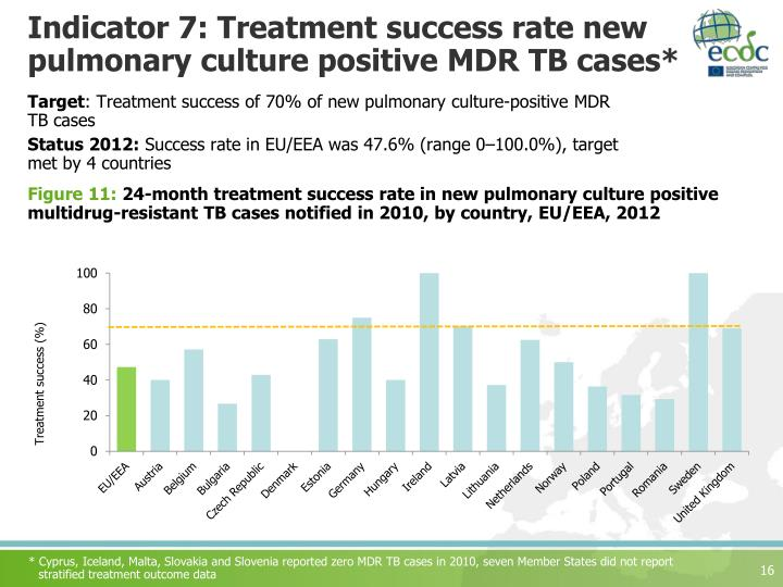 Indicator 7: Treatment success rate new pulmonary culture positive MDR TB cases*