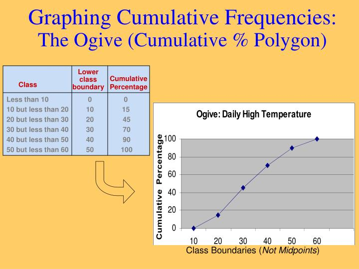 Graphing Cumulative Frequencies:
