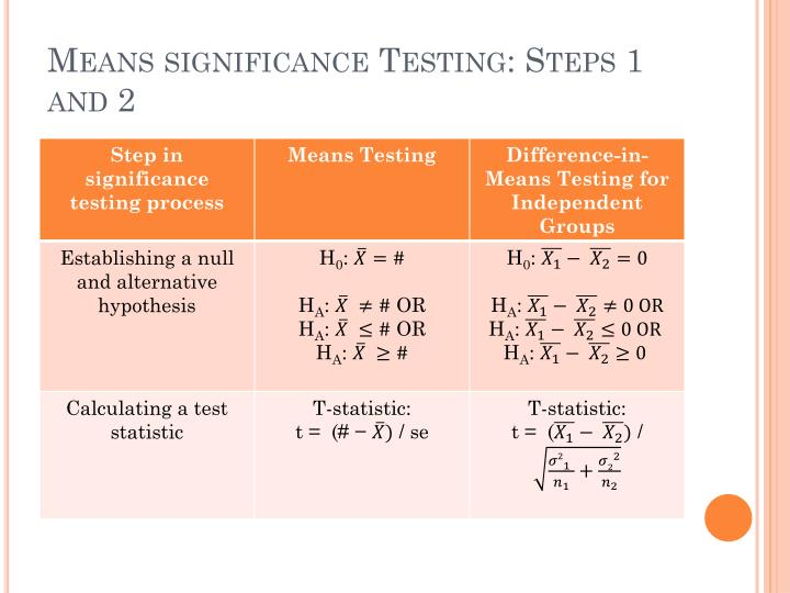 Means significance Testing: Steps 1 and 2