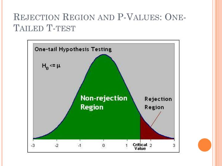 Rejection Region and P-Values: One-Tailed T-test