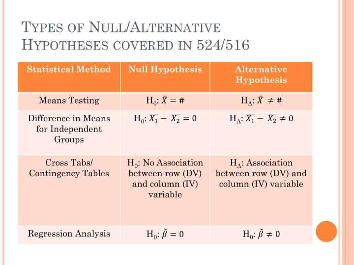 Types of Null/Alternative Hypotheses covered in 524/516