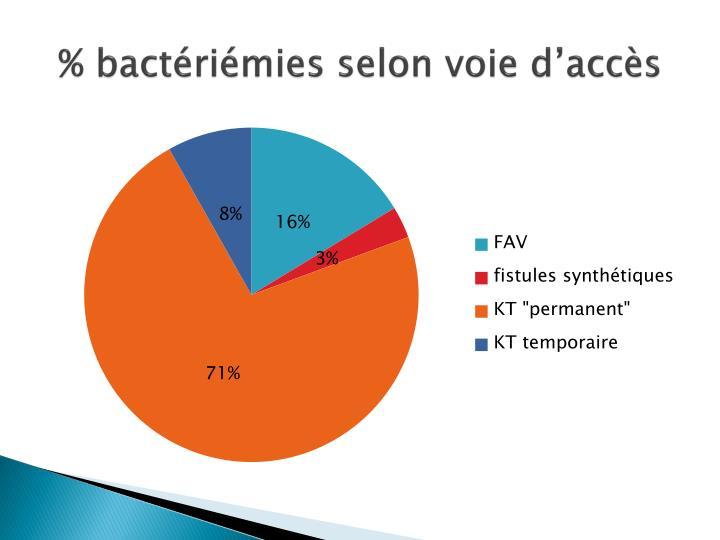 % bactériémies selon voie d'accès