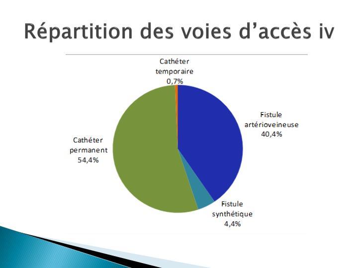 Répartition des voies d'accès iv