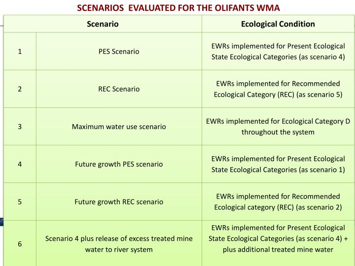 SCENARIOS  EVALUATED FOR THE OLIFANTS WMA