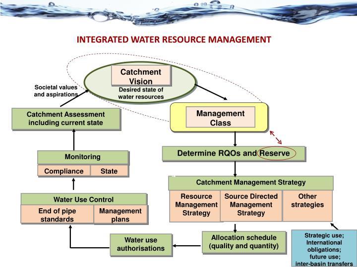 Catchment Management Strategy