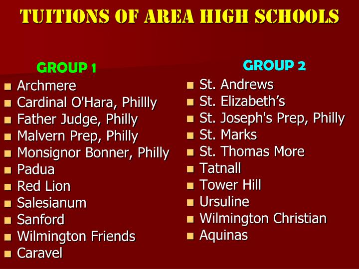 Tuitions of area high schools