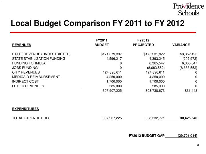 Local Budget Comparison FY 2011 to FY 2012