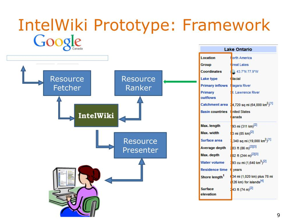 PPT - IntelWiki : Recommending Resources to Help Users