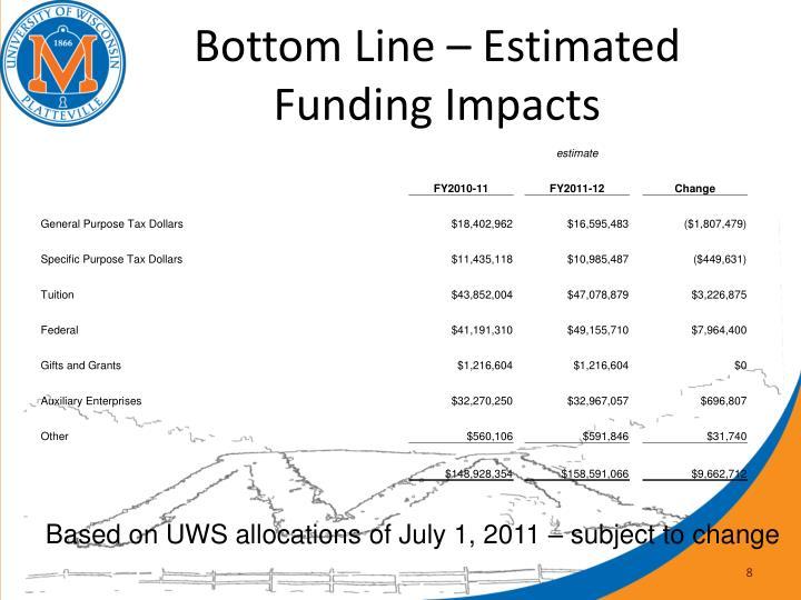 Bottom Line – Estimated Funding Impacts