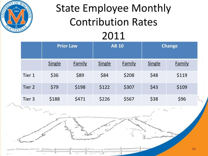 State Employee Monthly Contribution Rates