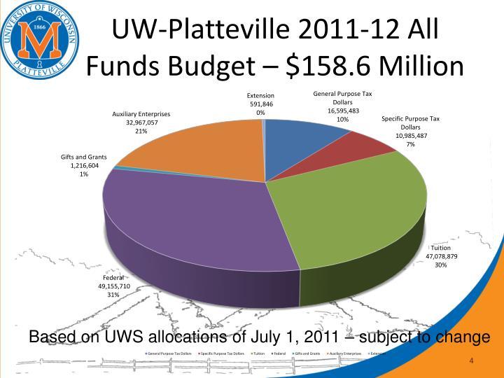 UW-Platteville 2011-12 All Funds Budget – $158.6 Million