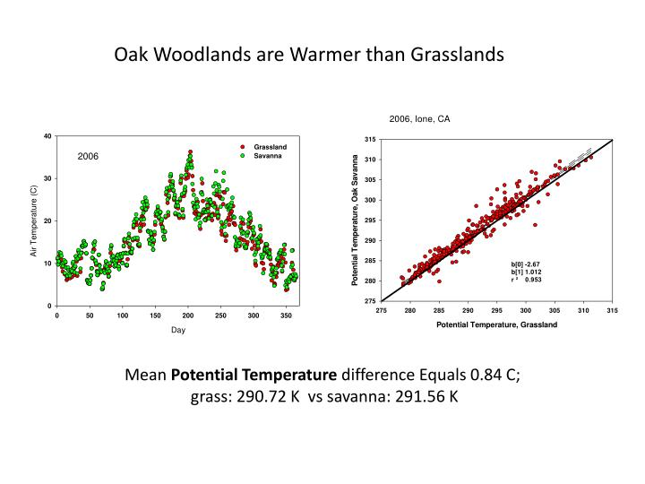 Oak Woodlands are Warmer than Grasslands
