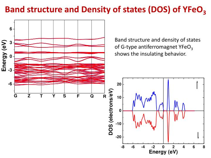 Band structure and Density of states (DOS) of YFeO