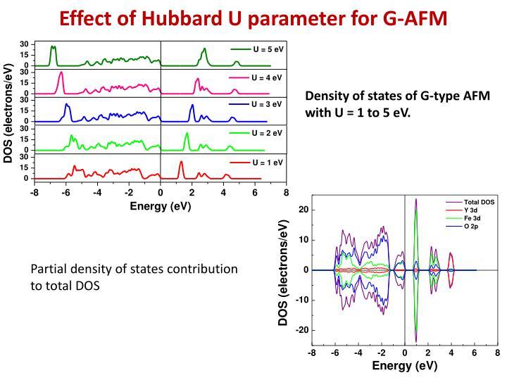 Effect of Hubbard U parameter for G-AFM