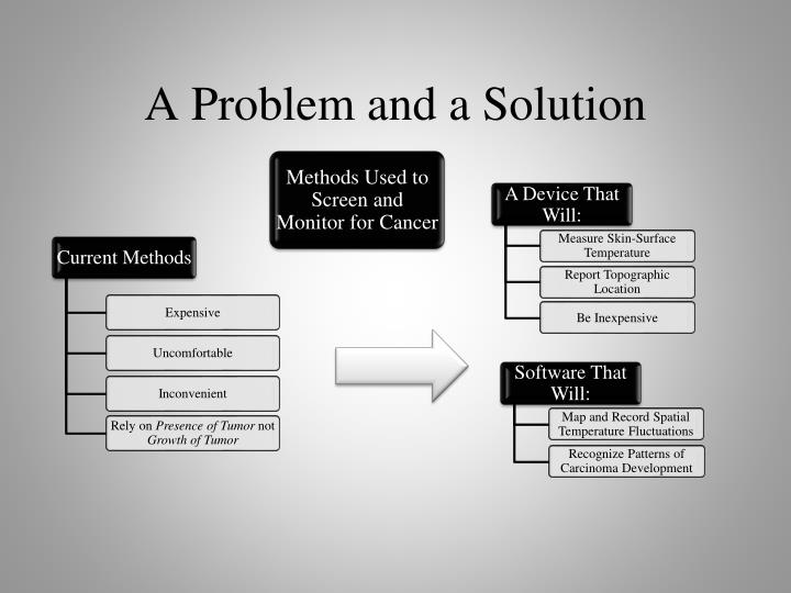 A problem and a solution