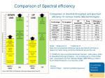 comparison of spectral efficiency