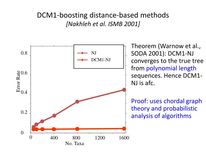 DCM1-boosting distance-based