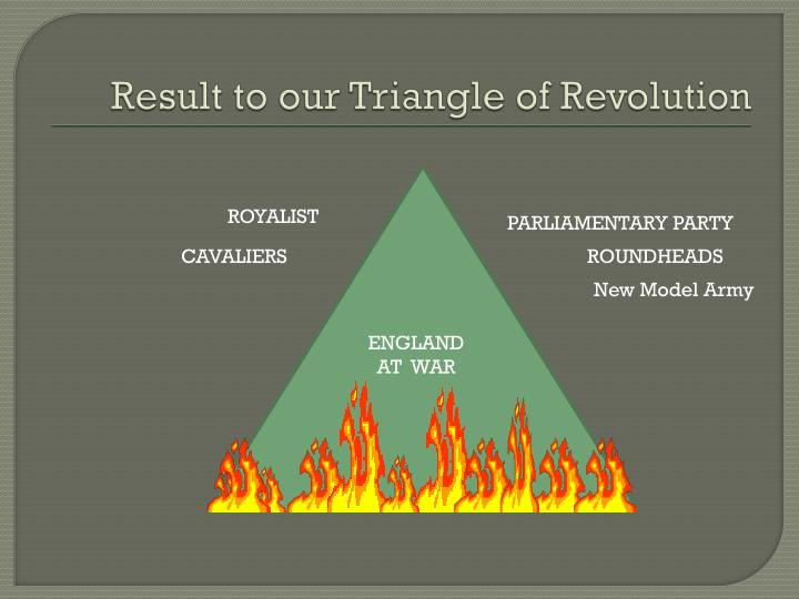 Result to our Triangle of Revolution