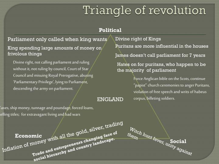 Triangle of revolution