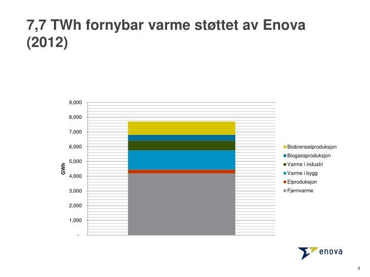 7 7 twh fornybar varme st ttet av enova 2012