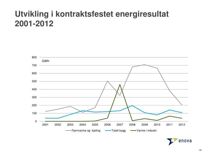 Utvikling i kontraktsfestet energiresultat