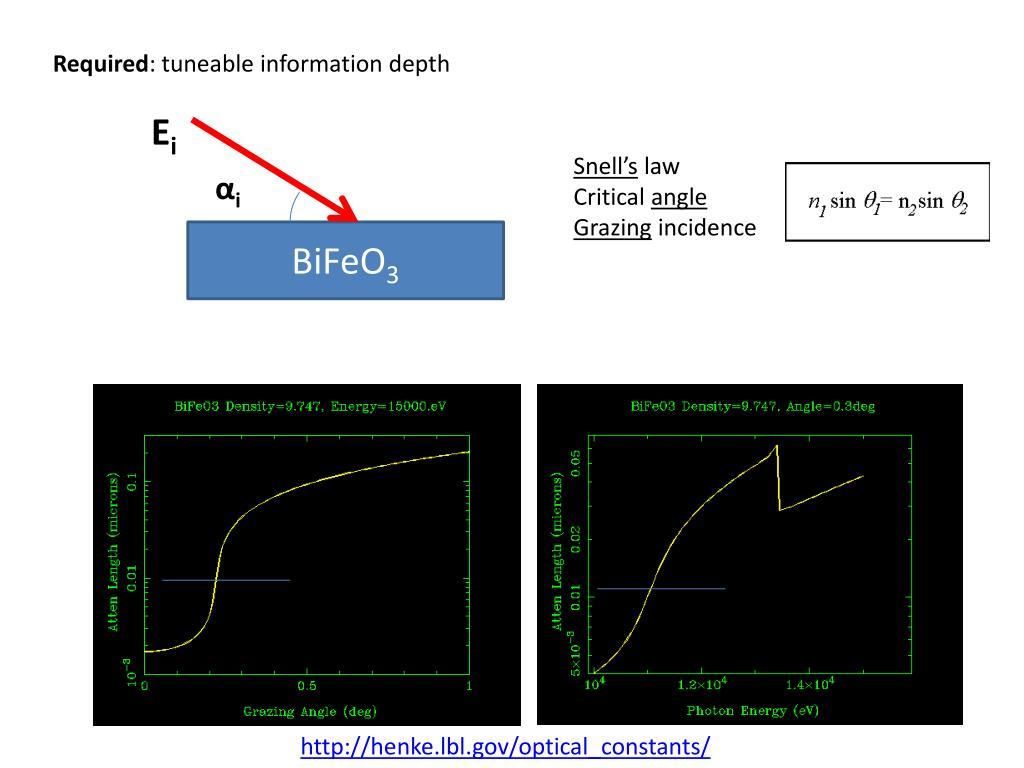 PPT - Skin layer of BiFeO 3 single crystals http://arxiv org