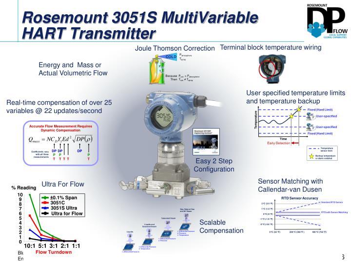 Rosemount 3051S MultiVariable HART