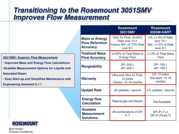 Transitioning to the Rosemount 3051SMV Improves Flow Measurement