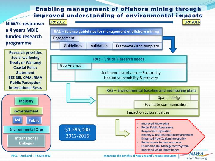 Enabling management of offshore mining through improved understanding of environmental impacts