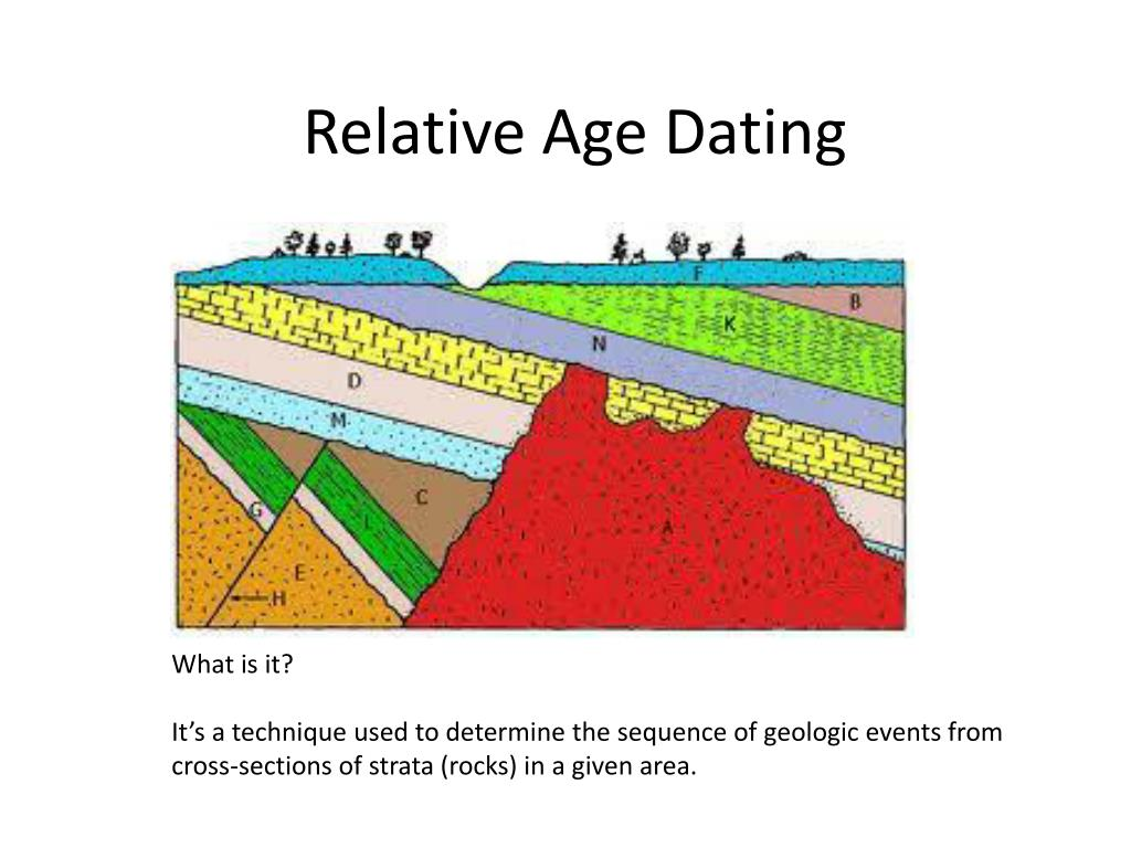 What is relative age dating in geology