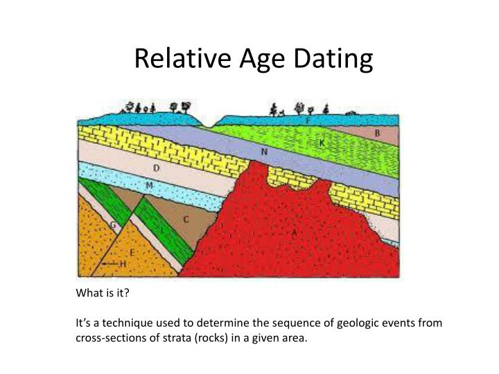 Relative age dating ppt