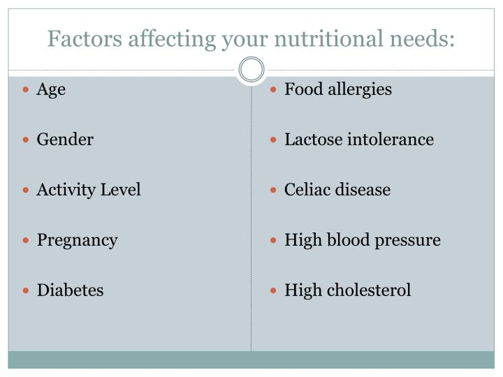 Factors affecting your nutritional needs: