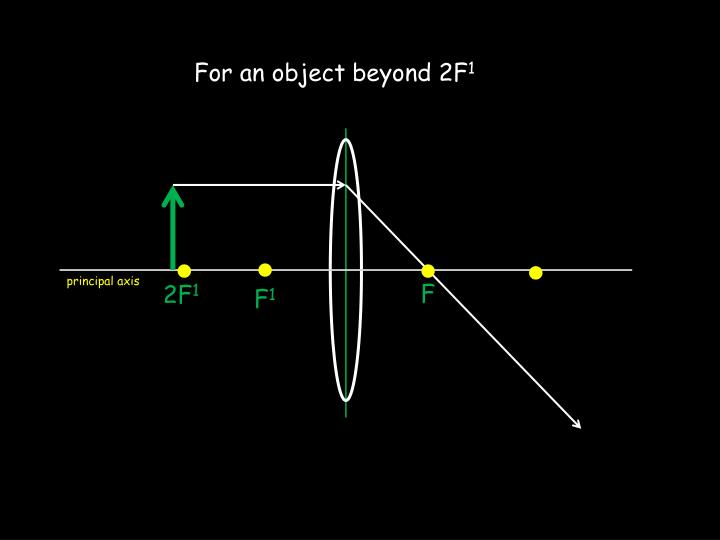 For an object beyond 2F