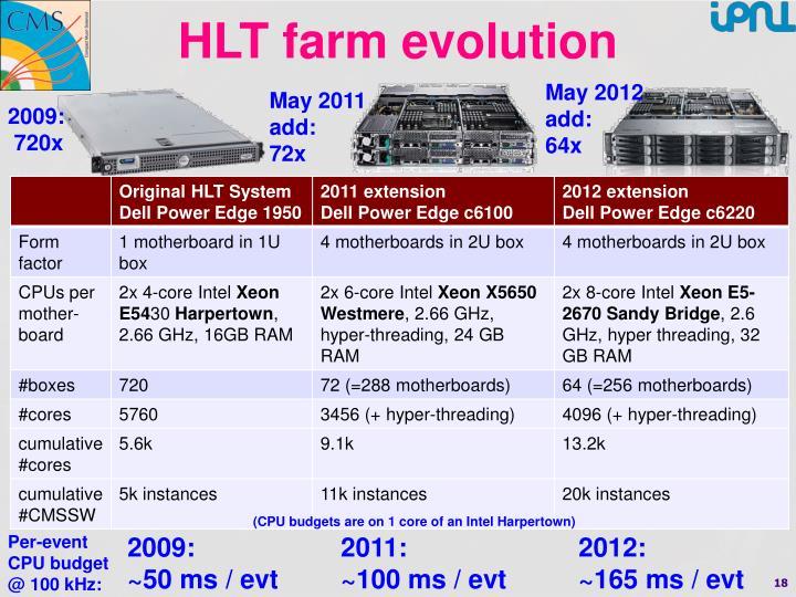 HLT farm evolution