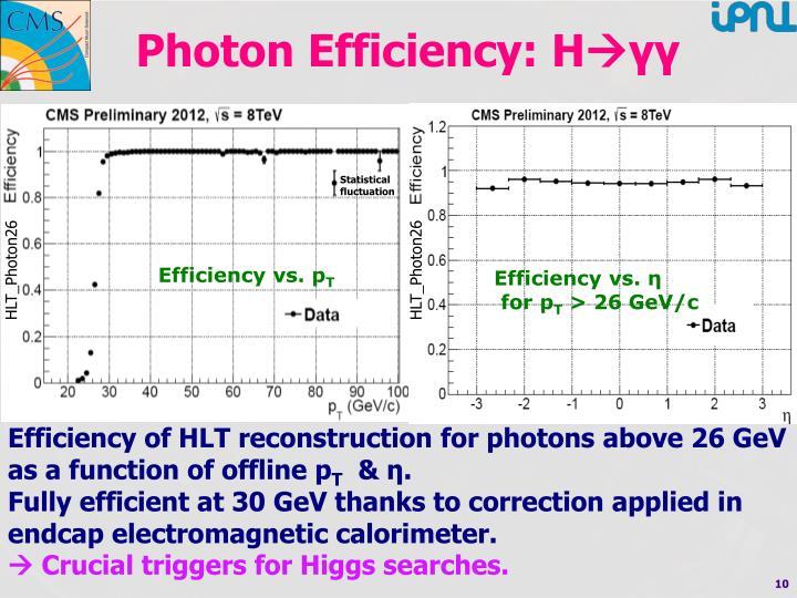 Photon Efficiency: