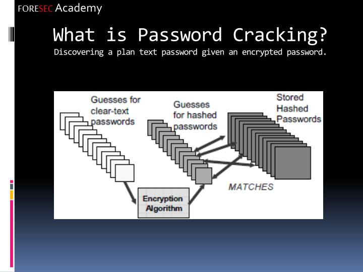 What is Password