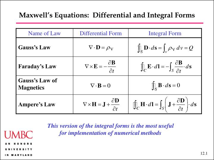 Maxwell equation for cryptocurrency