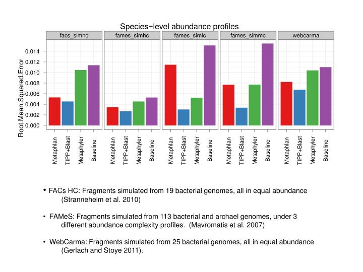FACs HC: Fragments simulated from 19 bacterial genomes, all in equal abundance