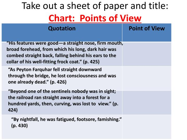 Take out a sheet of paper and title chart points of view