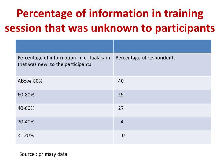 Percentage of information in training session that was unknown to participants
