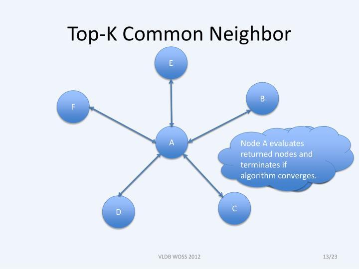 Top-K Common Neighbor