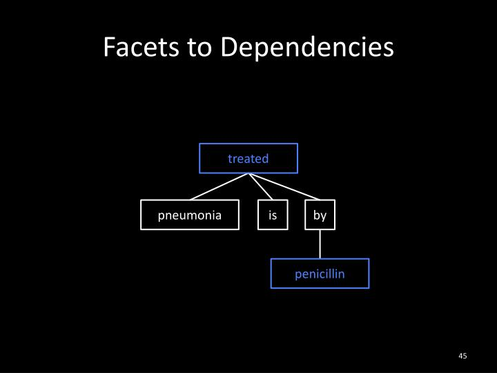 Facets to Dependencies