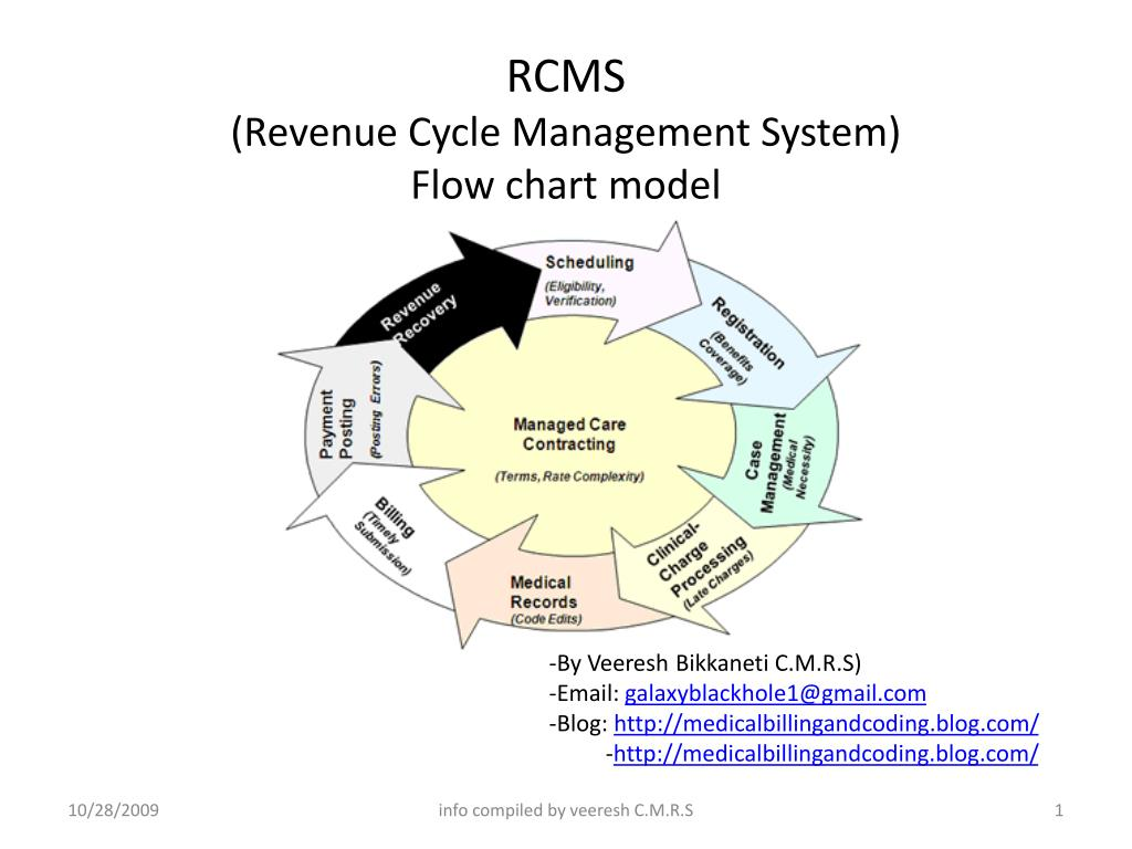 Ppt Rcms Revenue Cycle Management System Flow Chart Model Powerpoint Presentation Id 2185232