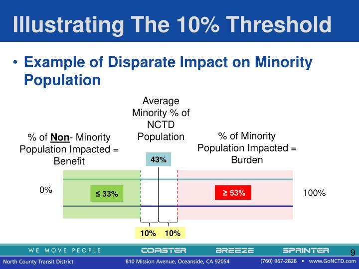 Illustrating The 10% Threshold
